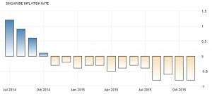 SG Deflation 2015