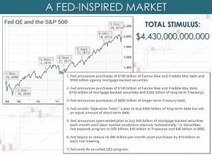 Fed Inspired Mrket