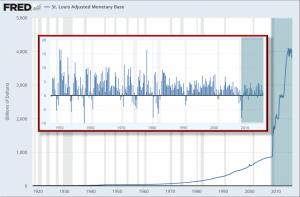 Money Supply v GDP