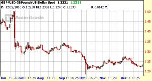 GBP:USD